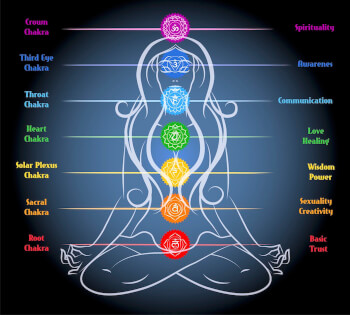 The Philosophy Behind Chakras