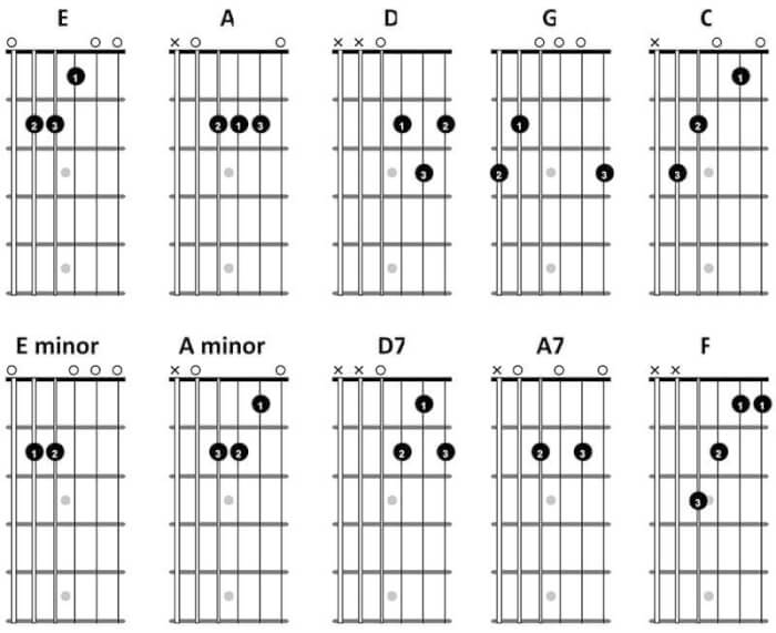 10-beginner-guitar-chords-1527084850.jpg