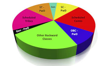 The Caste System of IIMs and IITs