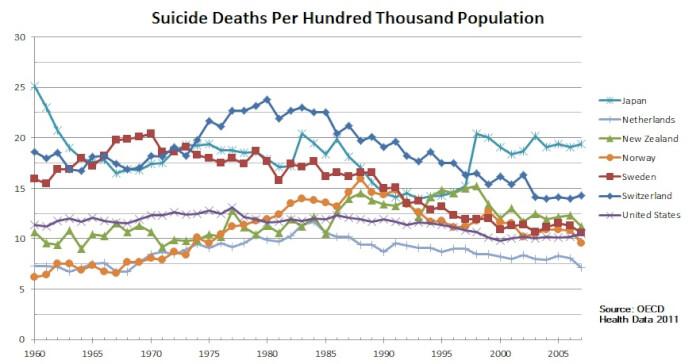 Suicide-deaths-per-100000-trend-1517988508.jpg