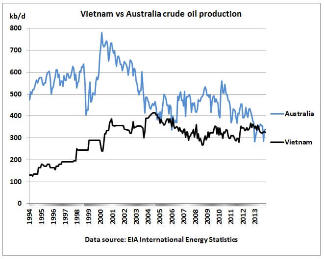 Vietnam_vs_Australia_crude_oil_production_1994_2013-1515694750.jpg